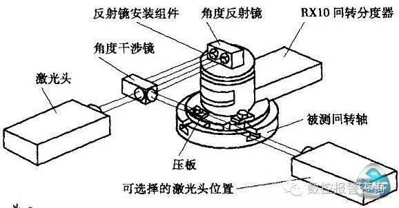 数控机床回转轴位置精度的自动检测