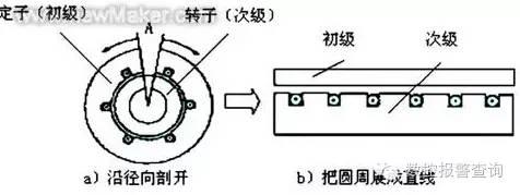 直线电机在数控机床中的应用