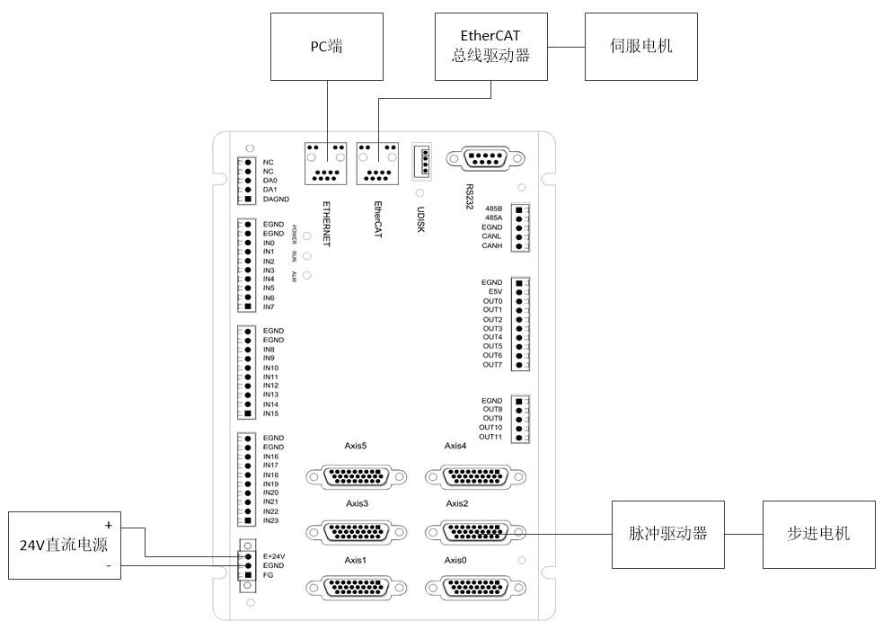 如何进行运动控制器ZCAN总线扩展模块的使用?