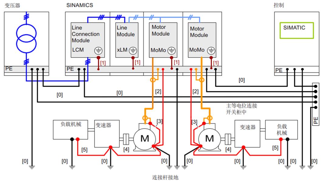数控机床电磁兼容(EMC)接地要求