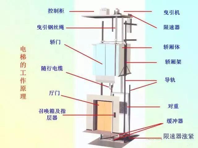 当电梯遇上PLC,一切控制都变得那么简单起来!