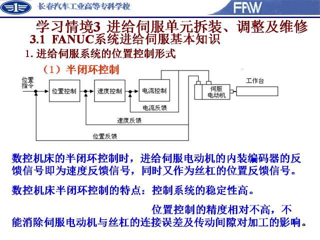 FANUC-β伺服报警的故障诊断及实际处理方法
