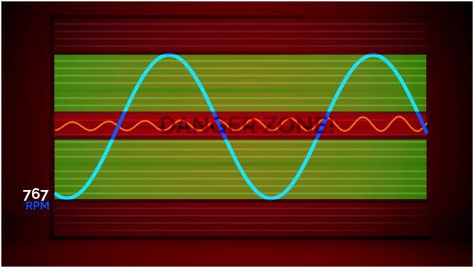 主轴转速浮动是如何阻止共振产生的