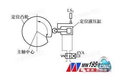数控机床液压模块的典型故障排除