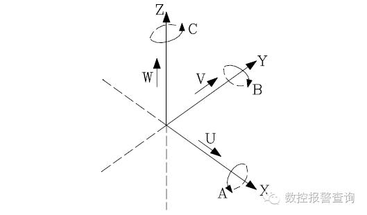 五轴联动机床的如何确定机床坐标系