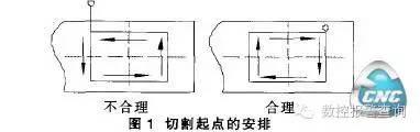 数控电火花线切割穿丝孔加工位置及精度影响