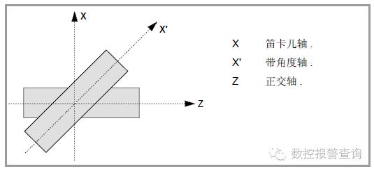 数控系统倾斜轴功能