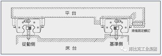 直线导轨的几种安装方法,你记住了吗?