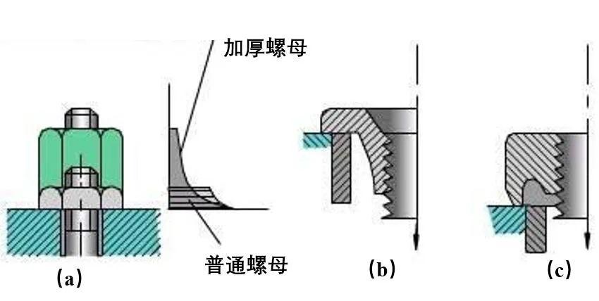 如何提高螺栓连接的强度?