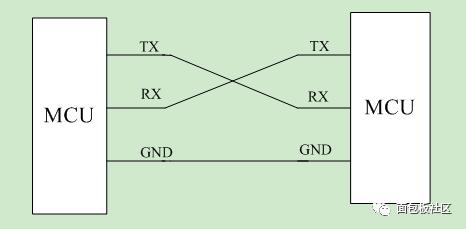 串口、COM口、UART口, TTL、RS-232、RS-485区别详解
