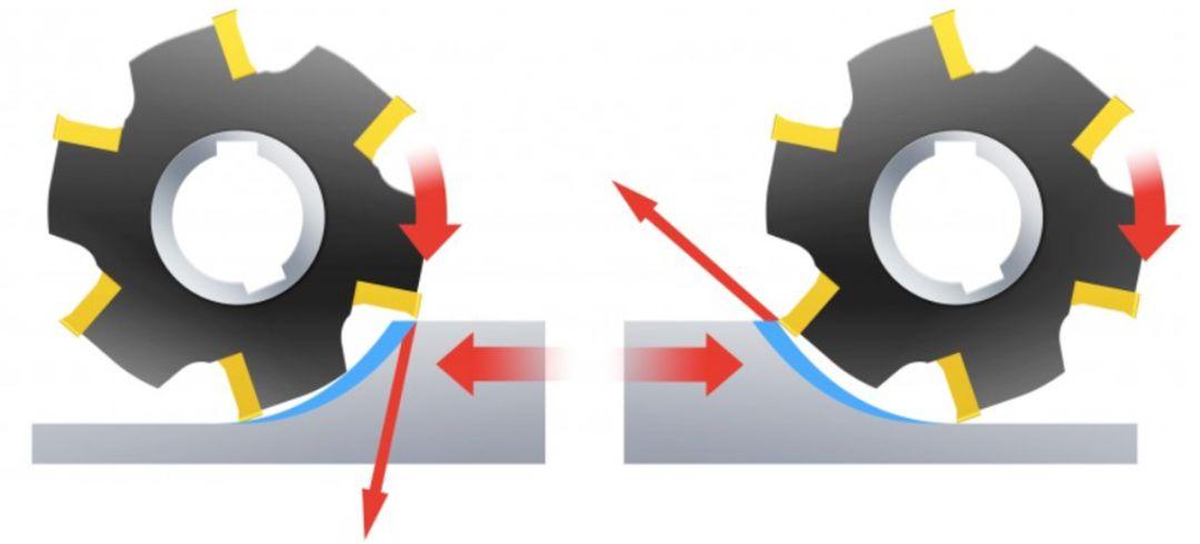 CNC铣削加工,应该选择顺铣还是逆铣?
