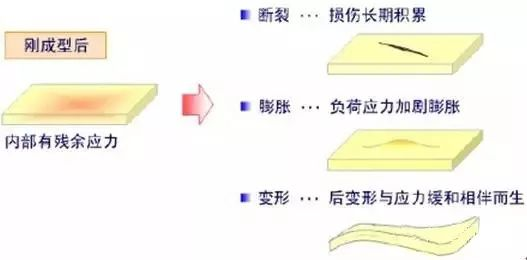 什么是残余应力?如何测量残余应力