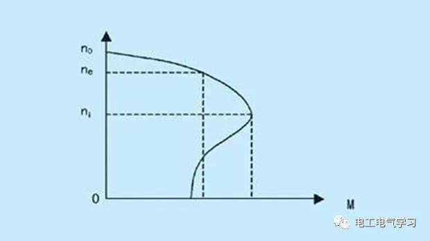 变频器的工作原理是什么?