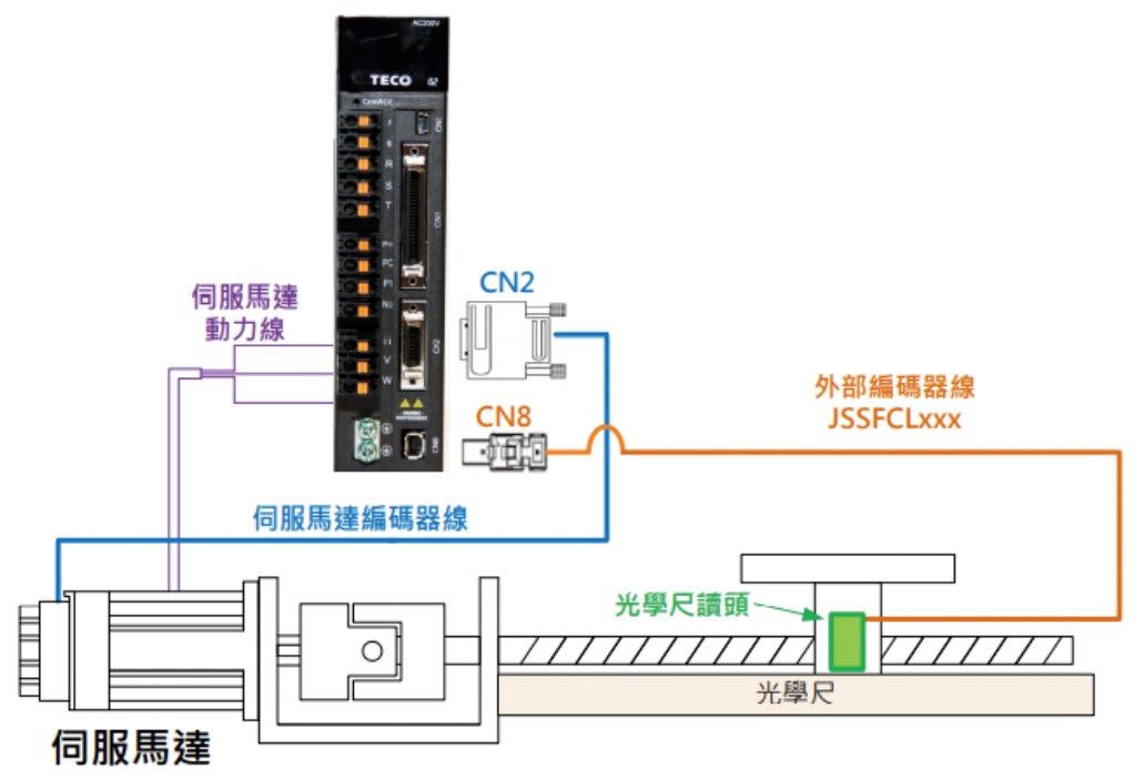 东元伺服全闭环(双编码器)功能 消除自动化设备机械误差