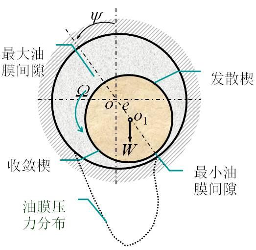 油膜轴承:油膜失稳、半速涡动、油膜振荡