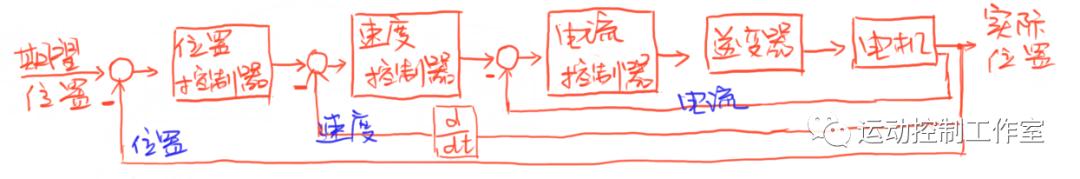 交流伺服驱动器的控制结构及基本整定