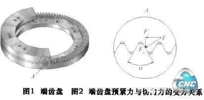 几种数控机床回转轴的定位夹紧方式