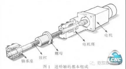 207.数控机床进给轴的安装与检测技术