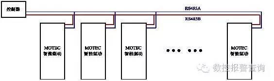 RS-485总线通信故障的细节处理