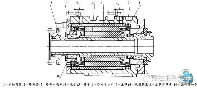 数控车铣中心电主轴系统的温升控制