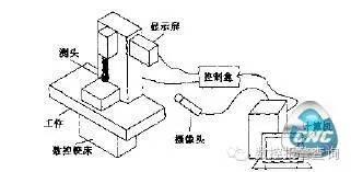 数控机床检测功能的应用研究