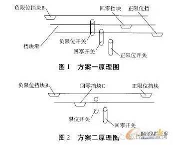 机床PLC在单开关限位上的应用与分析