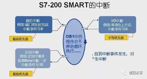 西门子S7-200 SMART中断及中断指令概述