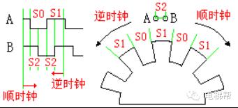 成为电梯高手之旋转编码器图解及故障解决