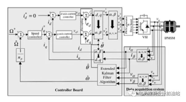 面向高效电机控制的无传感器矢量控制技术继续发展