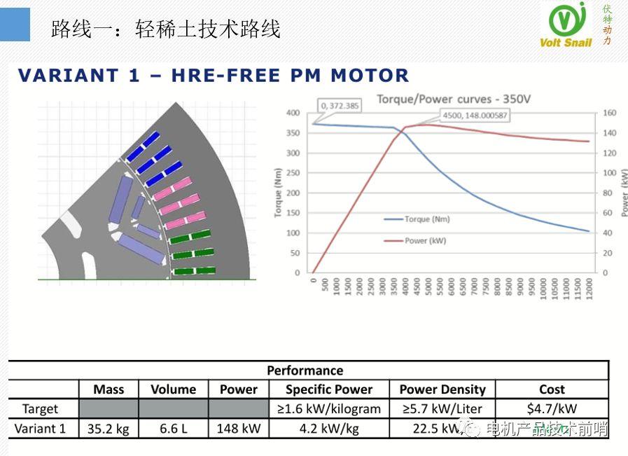 通用汽车先进电机技术的最新进展