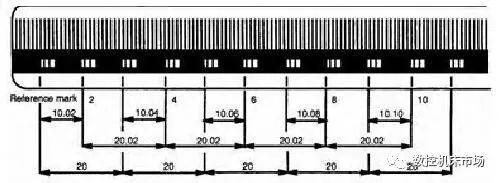 距离编码直线光栅尺在数控机床上的应用