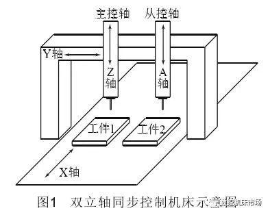 【技术浅析】数控系统中同步控制及自动对刀功能的实现
