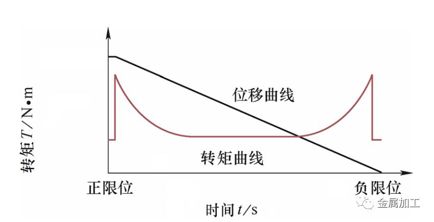 如何快速检测数控机床伺服轴的同轴度?