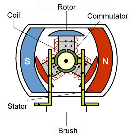 何谓BLDC电机?BLDC电机是如何旋转的?