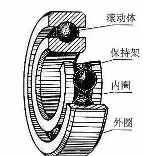 滚动轴承及其画法,不做技术也要懂一点