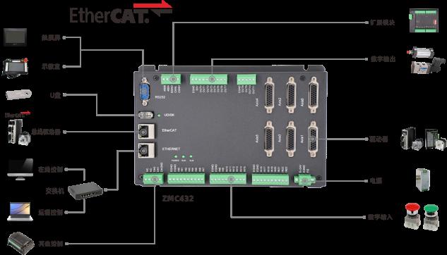 运动控制器基础轴参数与基础运动控制指令