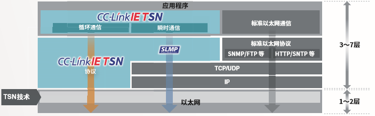 什么是TSN网络?