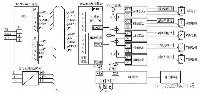 华中8系统对马豪MH1600W加工中心换脑改造