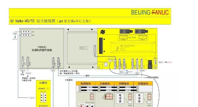 FANUC 0i Mate-MD/TD综合接线图