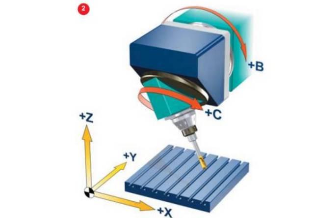 CNC | 数控机床坐标系探究