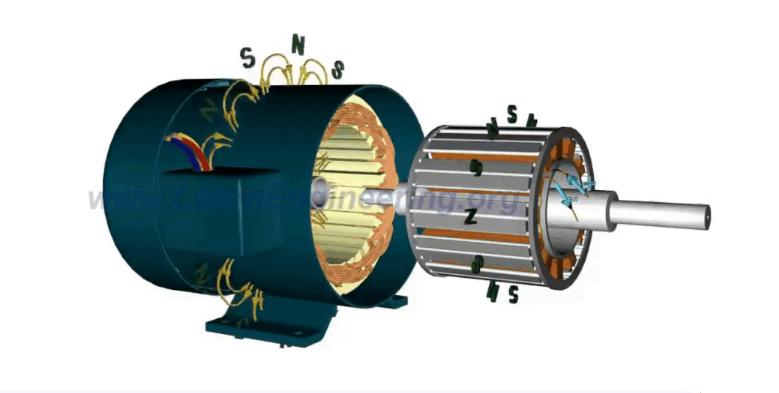 同步电机和异步电机有什么区别?大量动图让你一次看过够