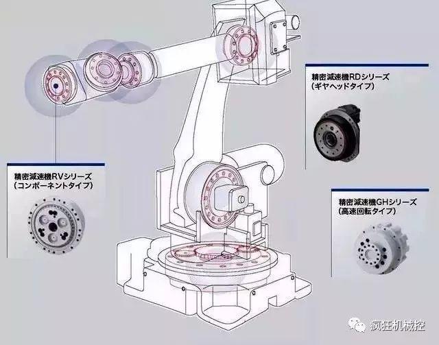 机器人关节如何做到精准控制的,原来内部结构这么复杂!