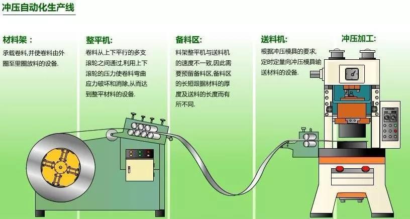 冲压生产线的自动化方式如何进行选择?