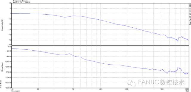 机床振动分析一例